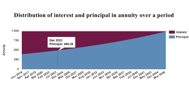 Distribution of interest and principal in annuity over a period