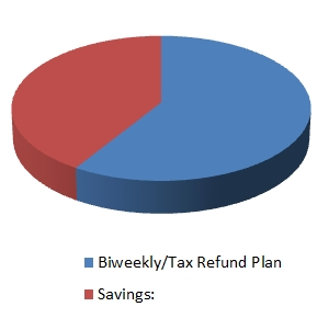 Biweekly-Tax Refund Plan