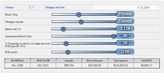 PMI Payoff Calculator