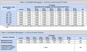 llpas-for-loan-to-value-ltv-and-property-type-min