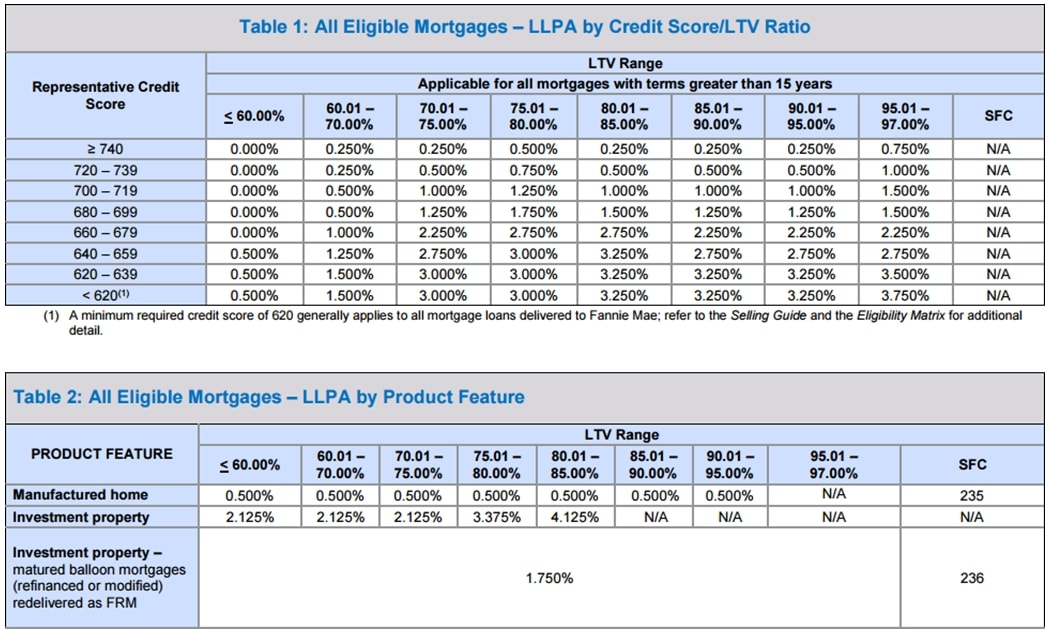 Loan level price adjustments llpa mortgage calculator for What type of loan to buy land