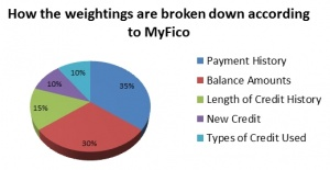 how the weightings are broken down according to MyFico