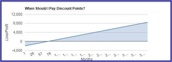 When Should I Pay Discount Points
